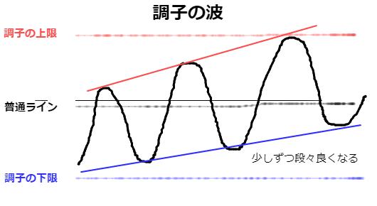 調子の波を表す画像