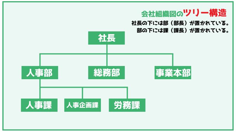 ツリー構造の例